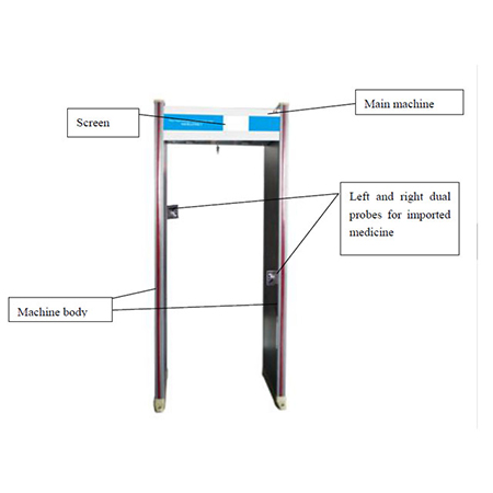 Comparing the walk through metal detector with conventional detectors